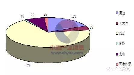 2013年全球能源消费结构