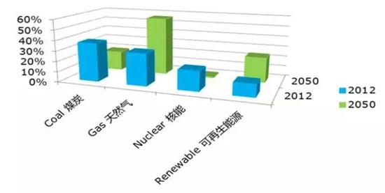 未来世界能源结构发展趋势——美国
